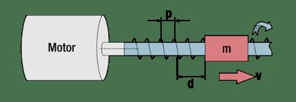 Figure 6 Motor and lead screw (1)