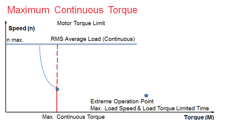 Max._Continuous_Torque_of_a_DC_Motor.png