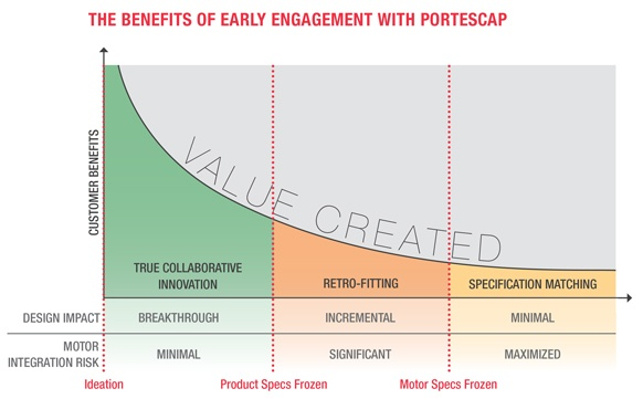 early_engagement_chart