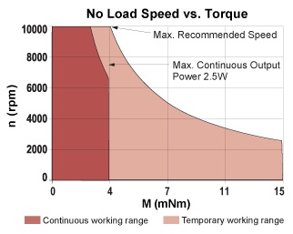 No Load Speed vs. Torque