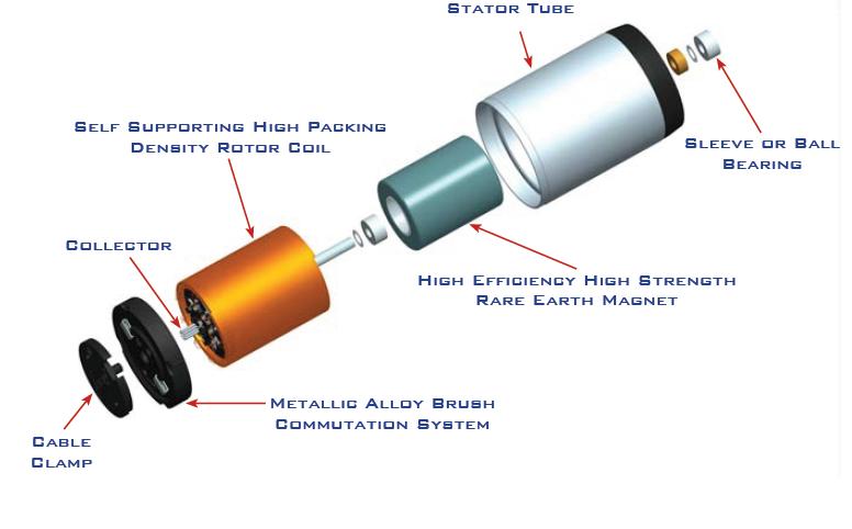 understanding speed torque characteristics of miniature dc motors rh blog portescap com Labeled Parts of an Electric Motor How Do DC Motors Work